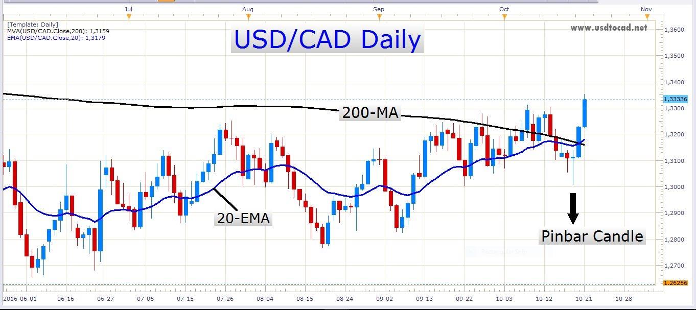 USD-To-CAD-Converter-Calculator-1