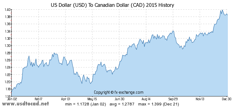 the-year-of-2015-usd-cad-exchange-rates-history-graph