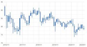 Canadian Dollar Exchange Trends